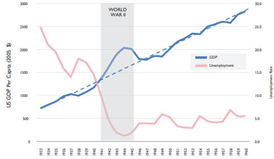 GDP WW II